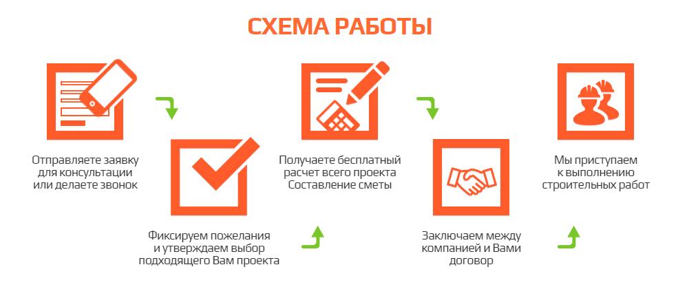 Строительство домов в Томске, схема работы с клиентами